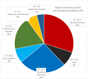 Illustration 3: Patient Outcomes and Average Inoculations